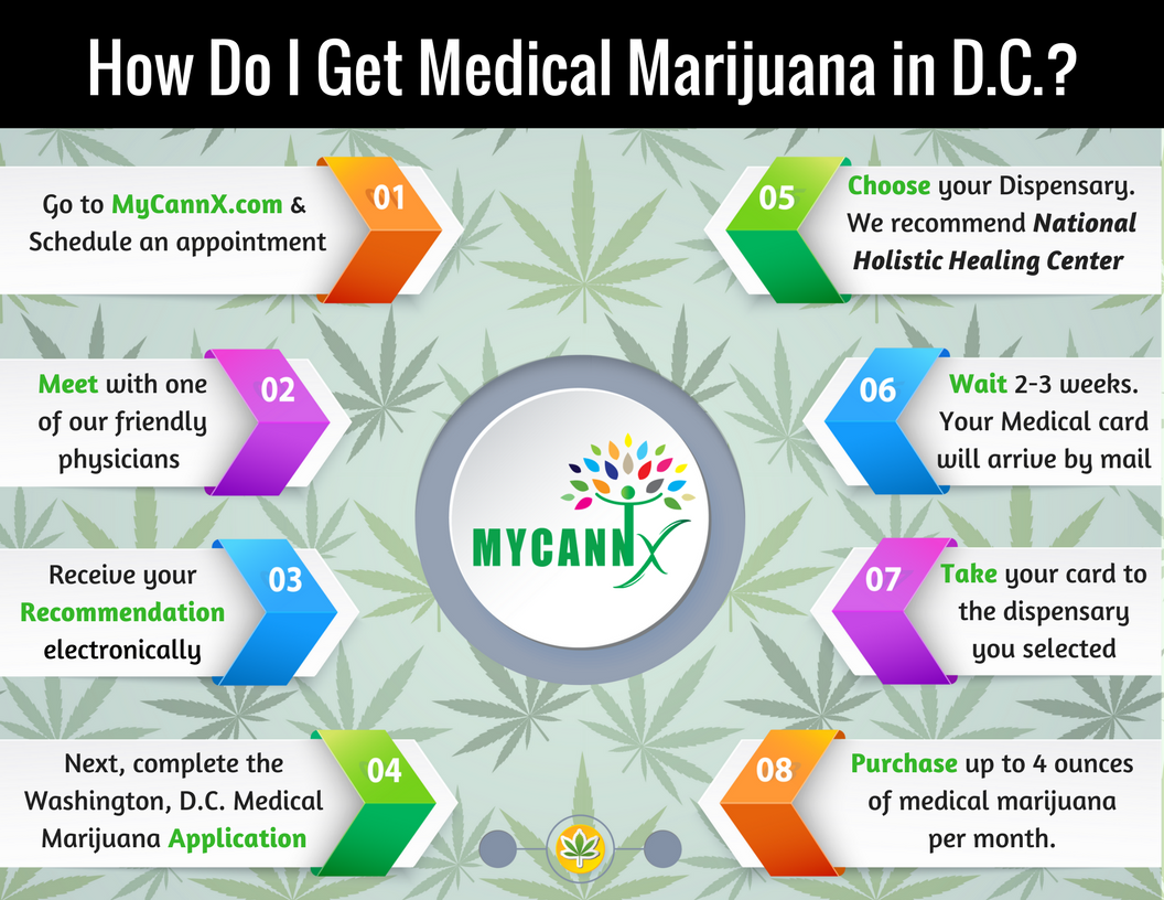How Do I Get Medical Marijuana in D.C.- (1).png