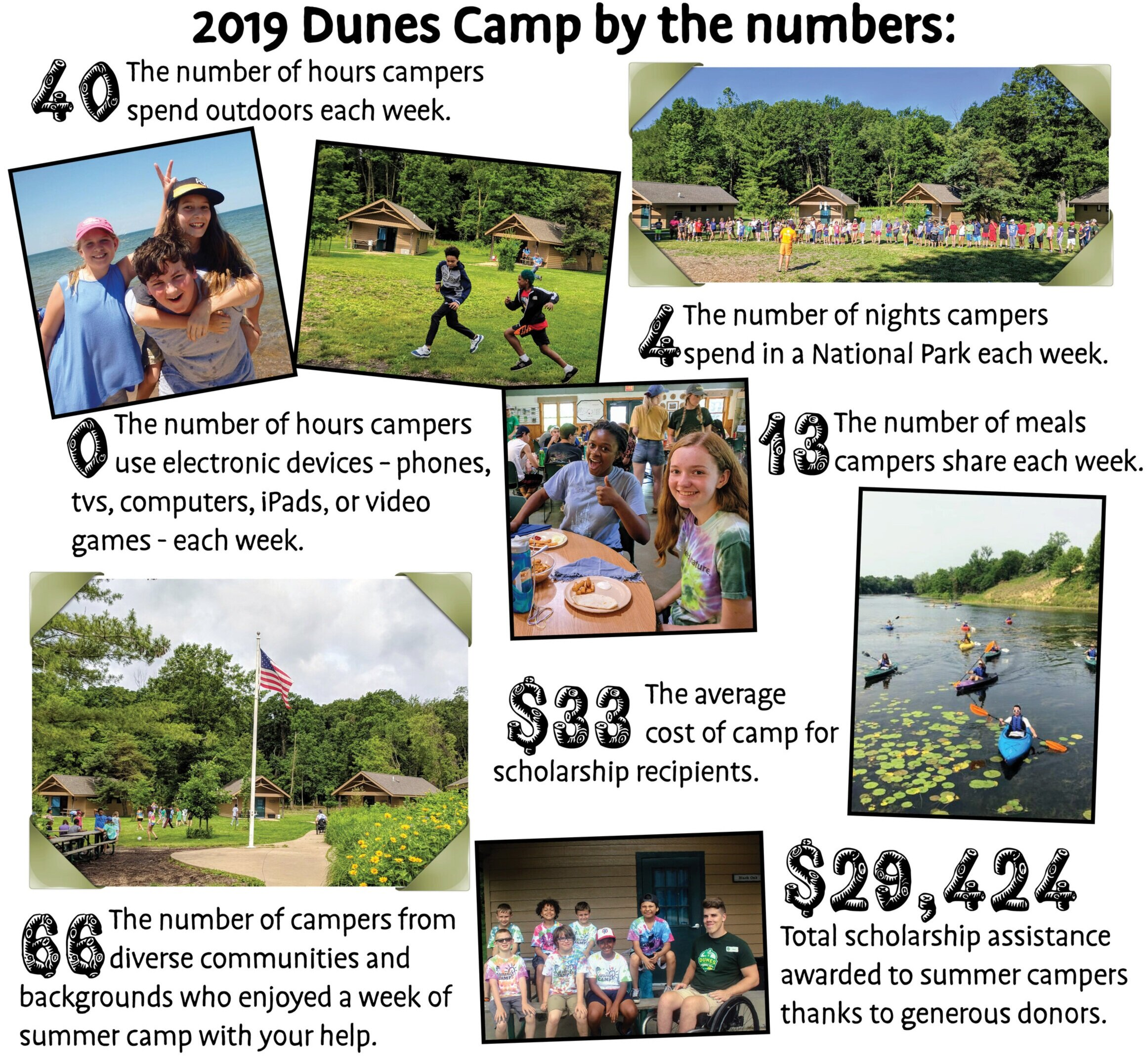 Summer+Camp+2019+numbers.jpg