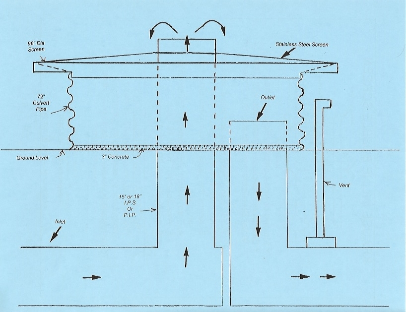 "Diagram for 96"" Lid Installation"