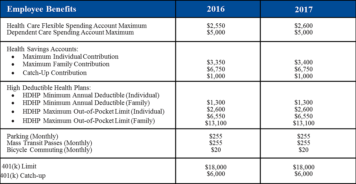 2017 IRs Guidlines Chart.png