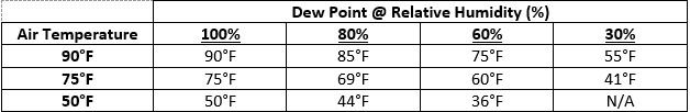 Dew Point Table.jpg