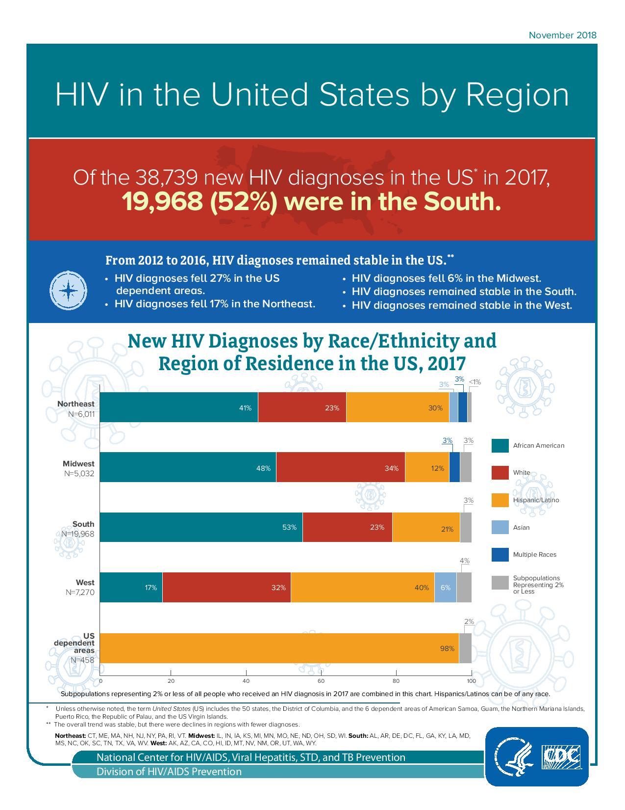 394569858-HIV-by-Region (1)-page-001 (1).jpg