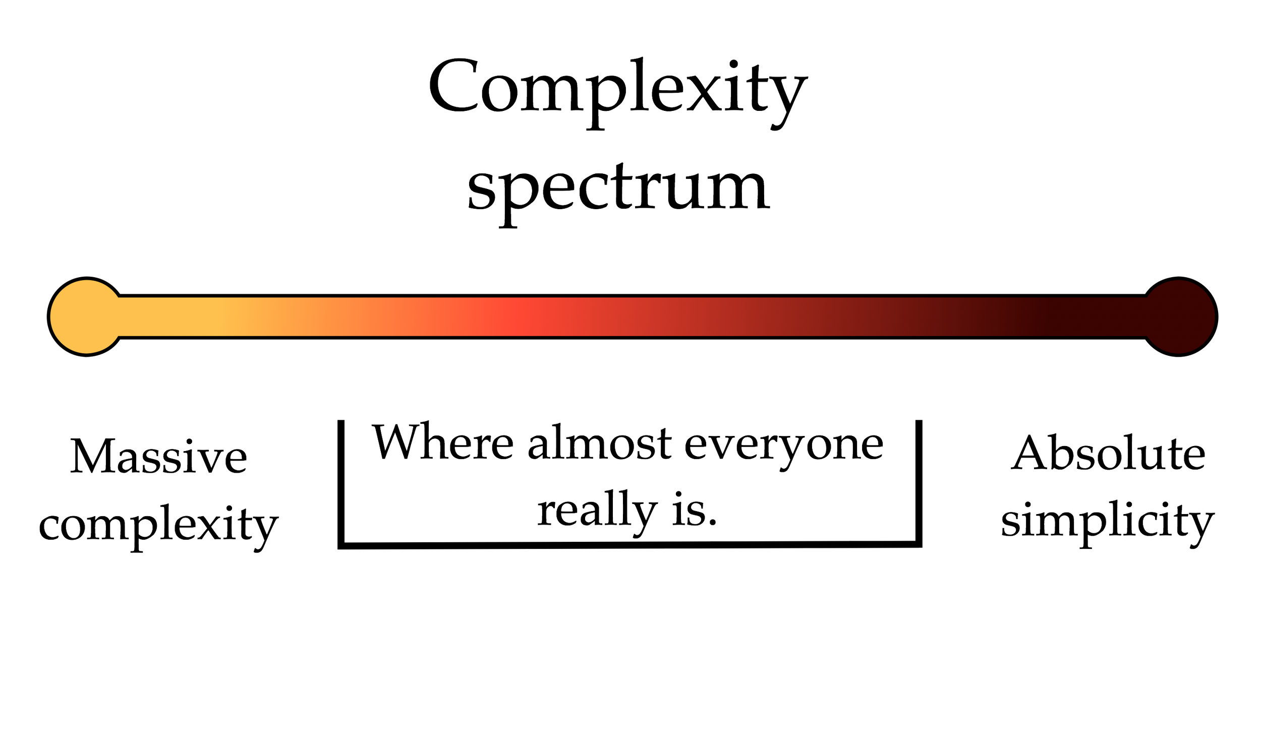 Spectrum Analysis - Complexity.jpg