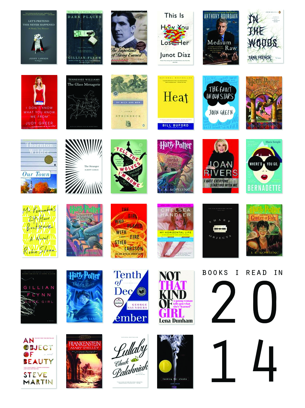 "Books I Read in 2014     Goal:  14    Total:  32    Memoirs : 7 ( Let's Pretend This Never Happened, Medium Raw, I Don't Know What You Know Me From, Heat, Joan Rivers: I Hate Everyone Starting With Me, My Horizontal Life, Not That Kind of Girl)     Books with left-justified type in the upper left corner:  4 ( In The Woods, Tenth of December, Not That Kind of Girl, An Object of Beauty )    ""Classics"" : 6 ( The Importance of Being Earnest, The Glass Menagerie, Of Mice and Men, Our Town, The Stranger, Frankenstein)     Books written by authors who aren't white men:  17 ( Let's Pretend This Never Happened, Dark Places, This Is How You Lose Her, In The Woods, I Don't Know What You Know Me From, Harry Potter 1-5, Tell The Wolves I'm Home, Joan Rivers: I Hate Everyone Starting With Me, Where'd You Go Bernadette?, My Horizontal Life, Sharp Objects, Not That Kind of Girl, Frankenstein)     Favorites  : In The Woods, Mr. Penumbra's 24 Hour Bookstore, An Object of Beauty     Favorite covers:   This Is How You Lose Her, In The Woods, Where'd You Go Bernadette, An Object of Beauty     What are some books you would recommend?"