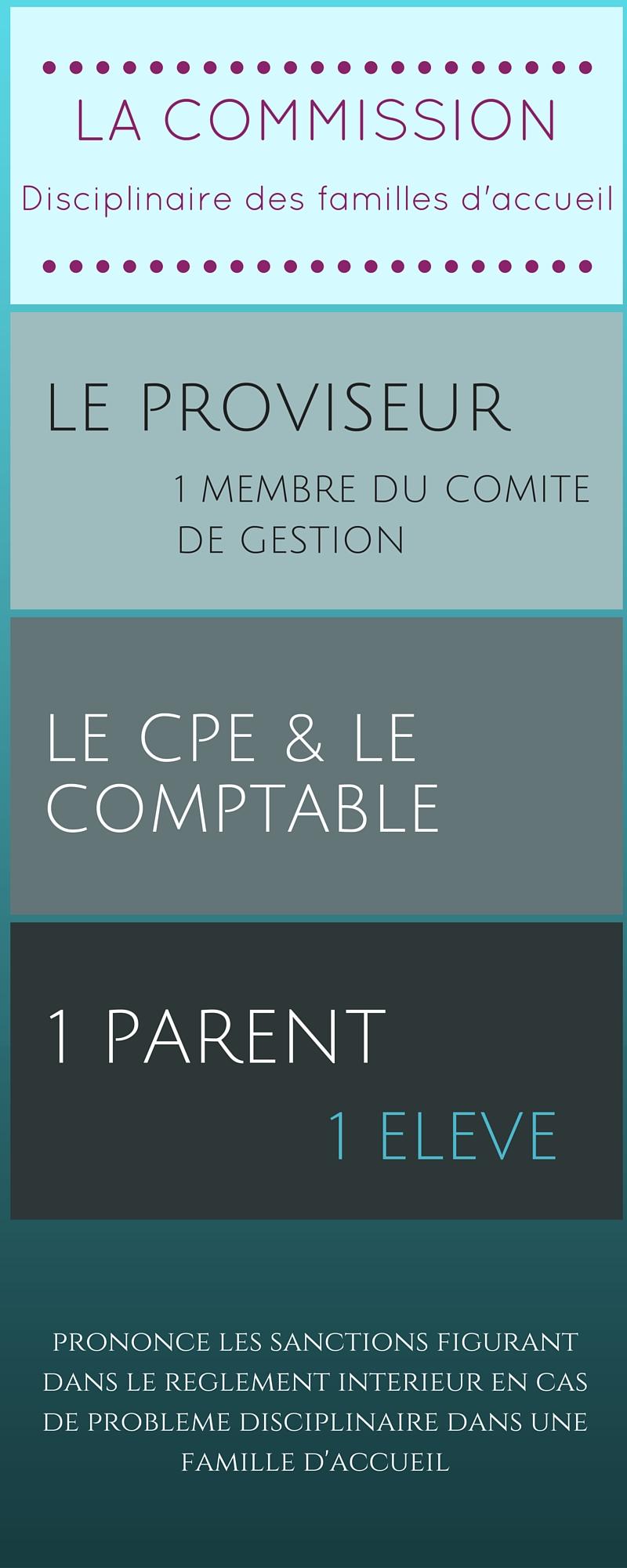 Commission Disciplinaire des familles d'accueil