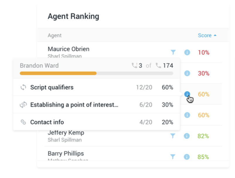 Real Time Reports on Agent Markets