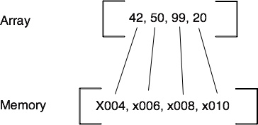 A crude representation of an array in a contiguous memory block, with each collection member mapped to it's place in memory