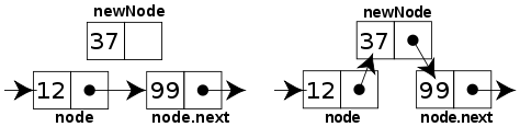 This is a diagram illustrating the insertion of a node to an existing linked list