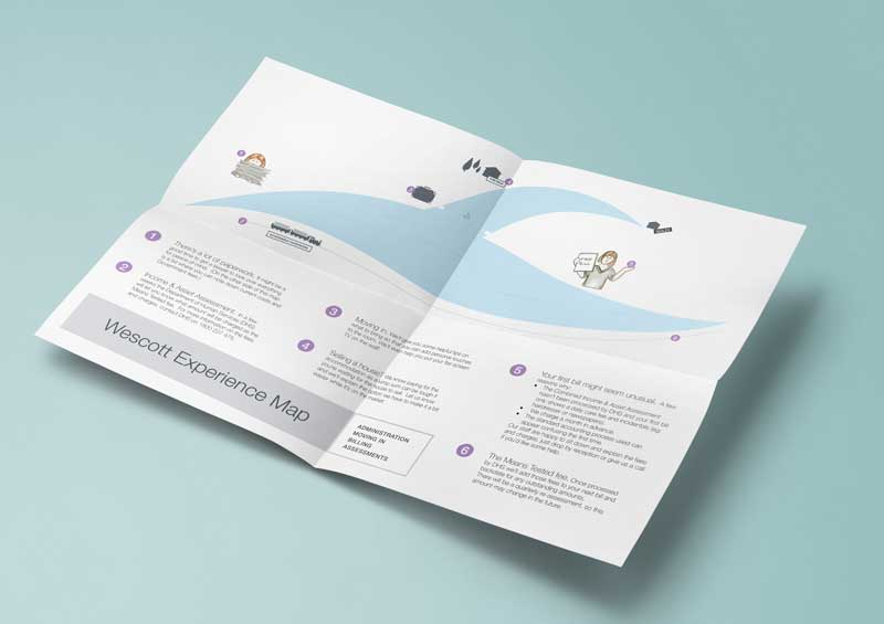For clients - Informed by the research, I prototyped and tested a brochure as proof of concept, with a journey map to set expectations a for the family members, explaining where they can get help, and who they can talk to about specific issues.