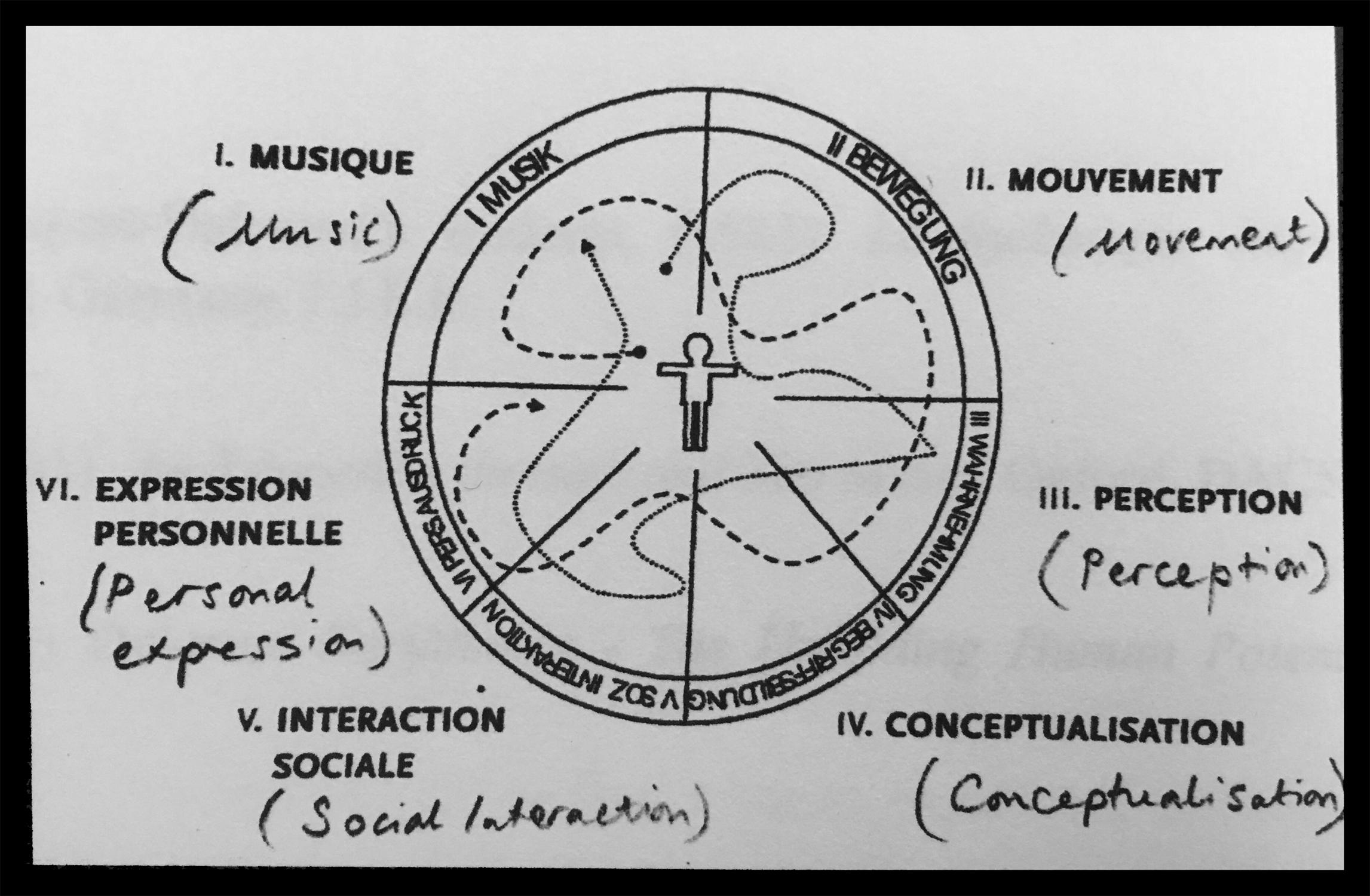 Diagram from Sandra Nash, 2015