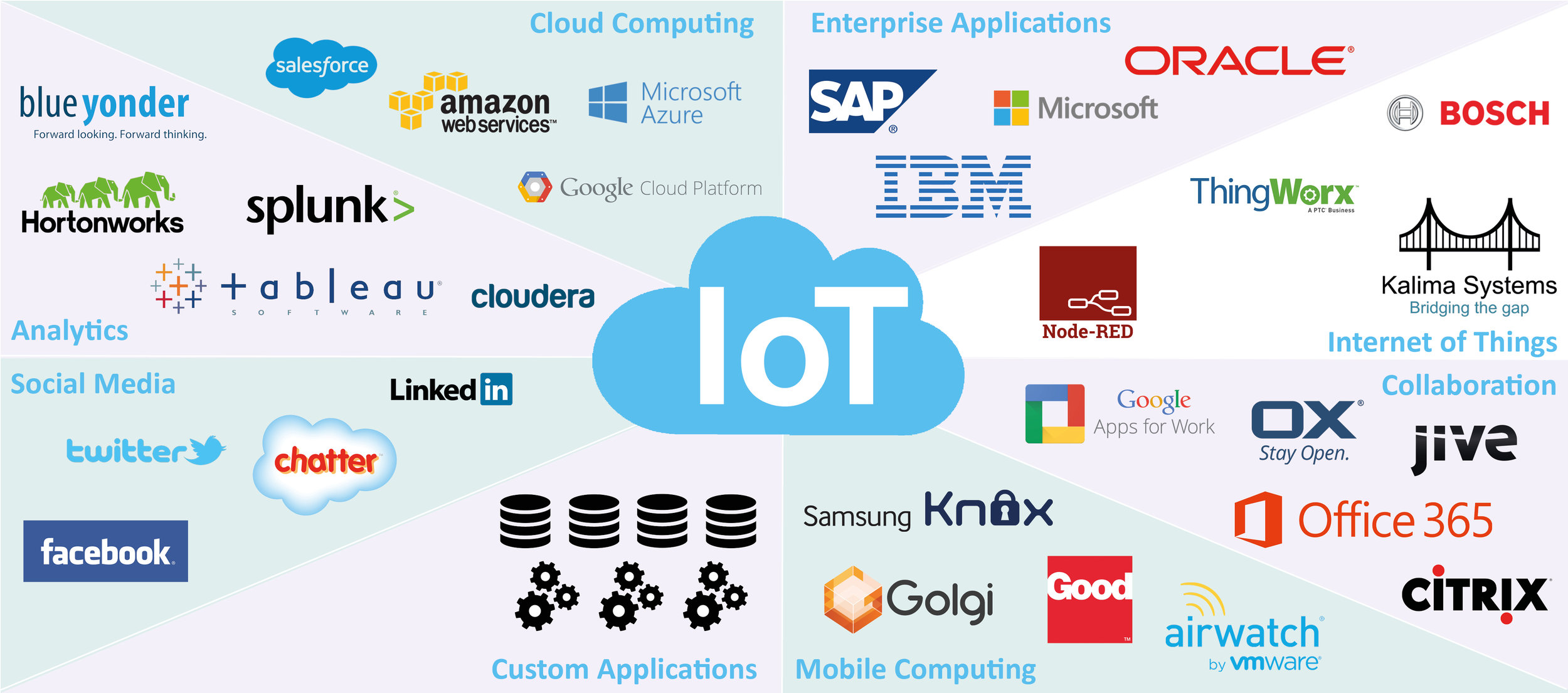 Kalima is an agile platform dedicated to Internet of Things, allowing complex treatments at Edge, Fog and Cloud levels.