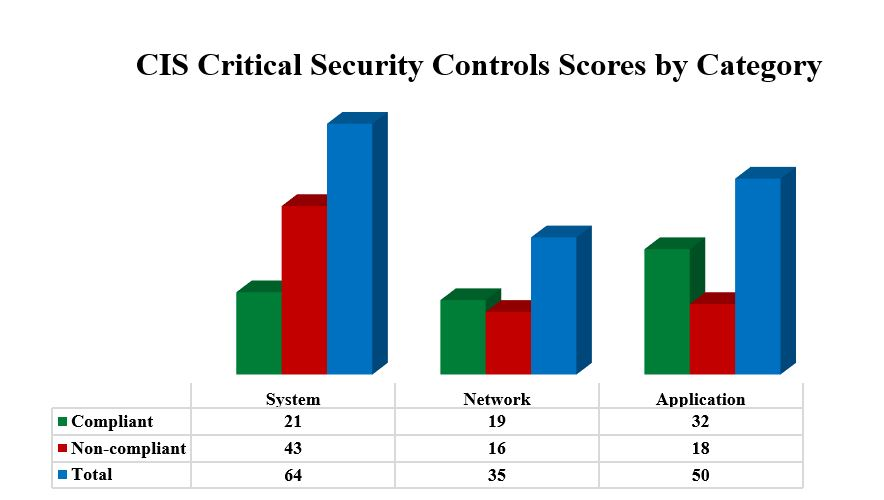 Sample graph from the ESA Report, showing the Critical Security Control compliance breakout by category