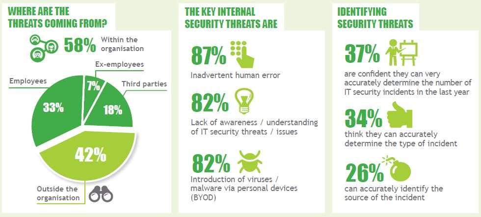 Insider threat statistics.  Source:   http://www.clearswift.com/sites/default/files/images/blog/enemy-within.pdf