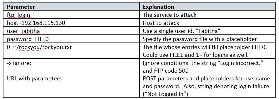patator command line parameters