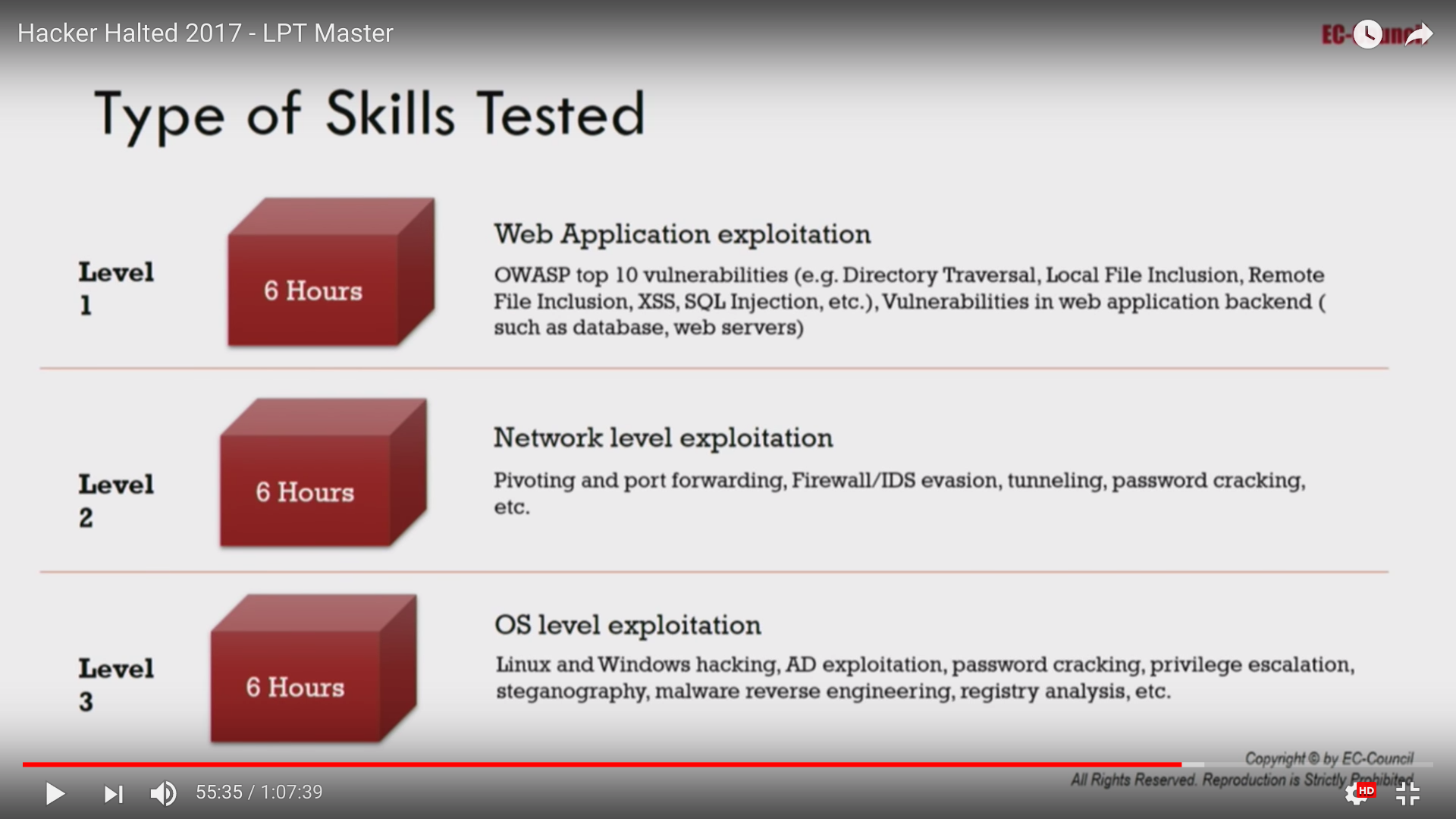 Skills Tested in Each of the Three Sessions (from EC Council President Jay Bavisi's Presentation at Hacker Halted, 2017)