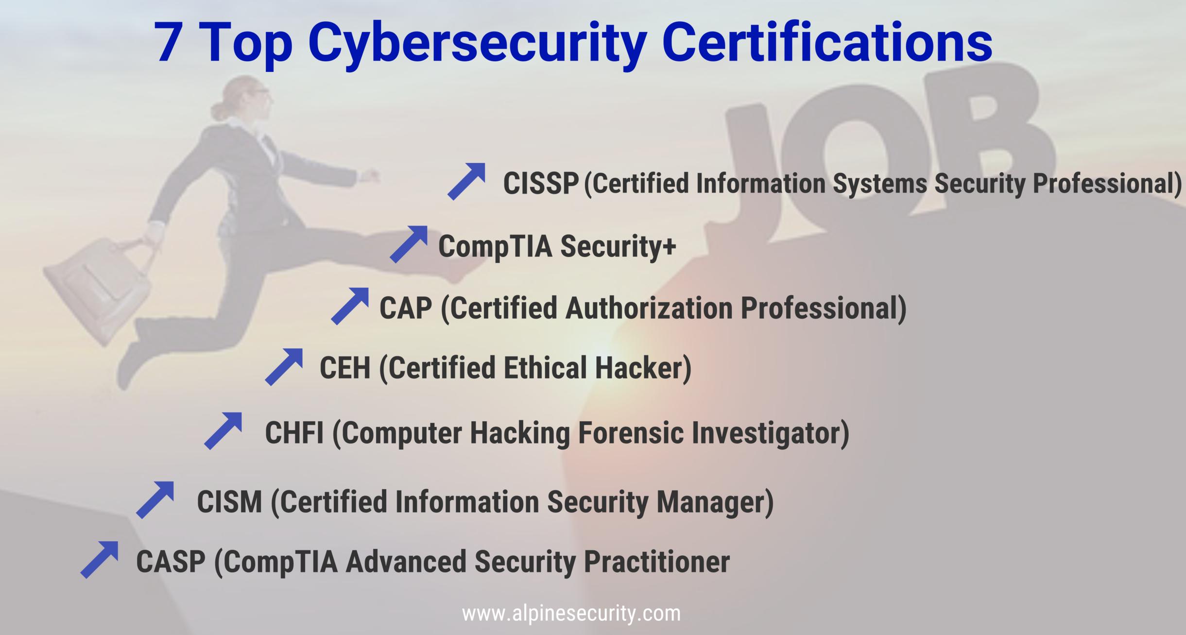 Top Cybersecurity Certifications