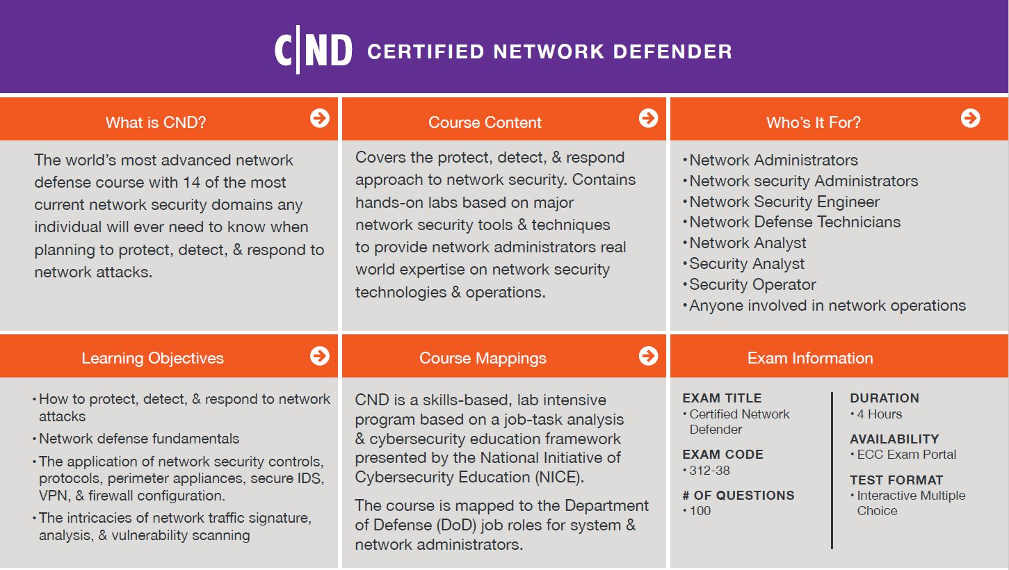 Certified Network Defender (CND) Quick Facts. Click to Enlarge.