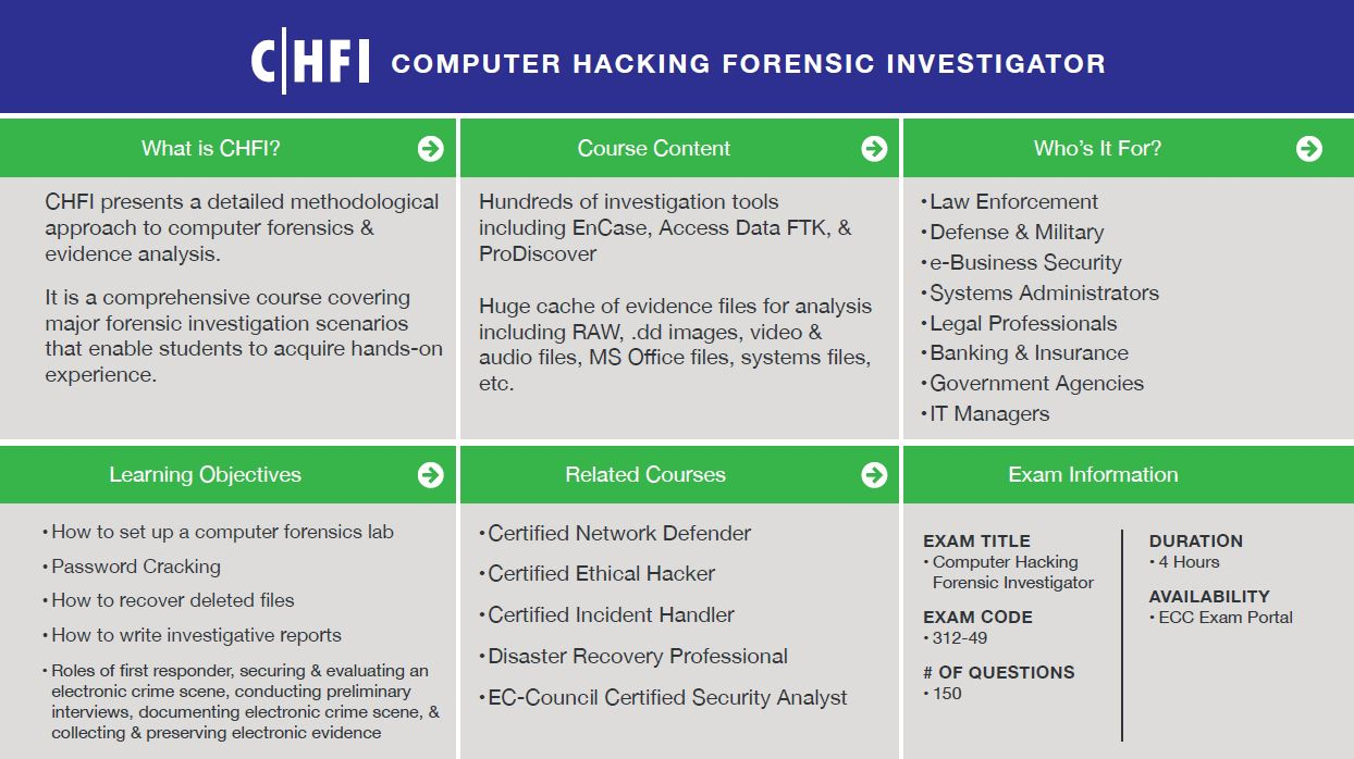 Computer Hacking Forensic Investigator (CHFI) Quick Facts.  Click to Enlarge.