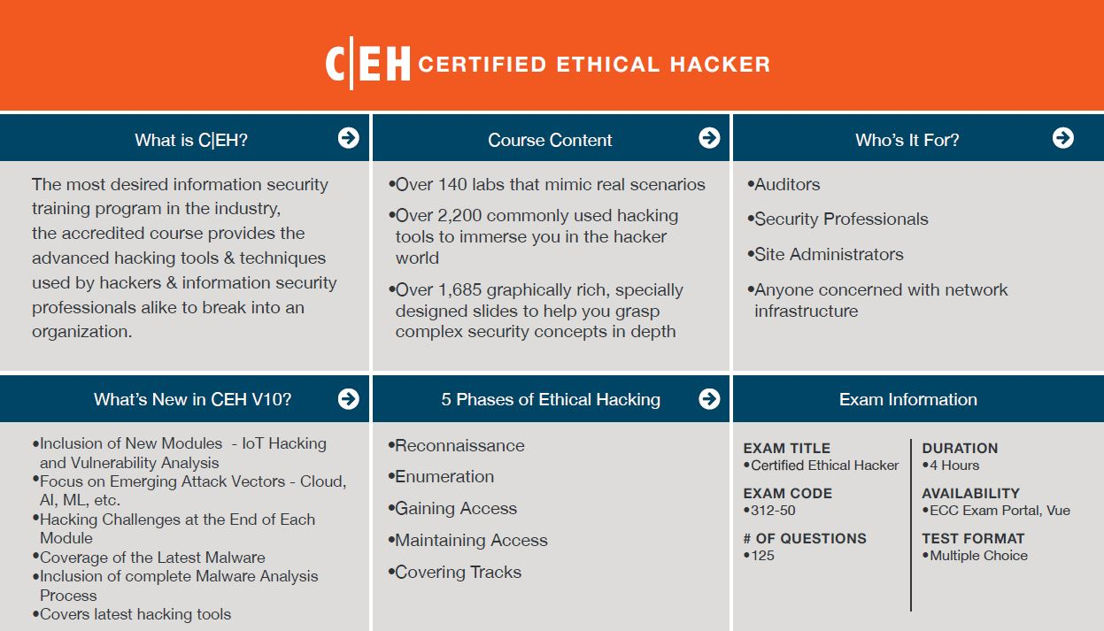 Certified Ethical Hacker (CEH) Quick Facts.  Click to Enlarge.