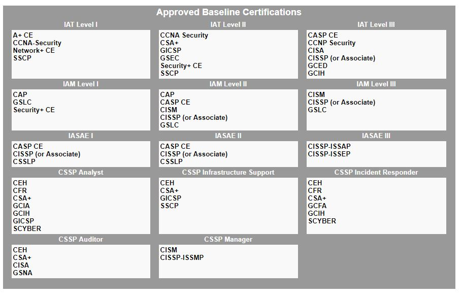 DoD Approved 8570 Baseline Certifications. Source: http://iase.disa.mil/iawip/Pages/iabaseline.aspx