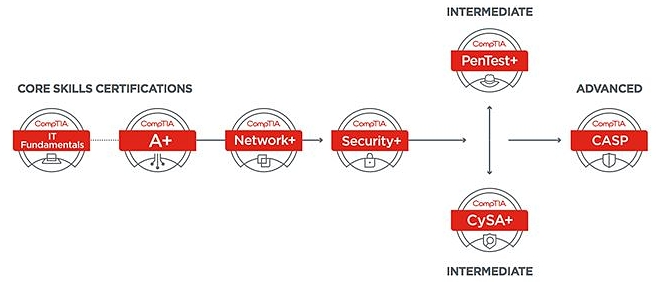 The CySA+ is considered an Intermediate certification by CompTIA