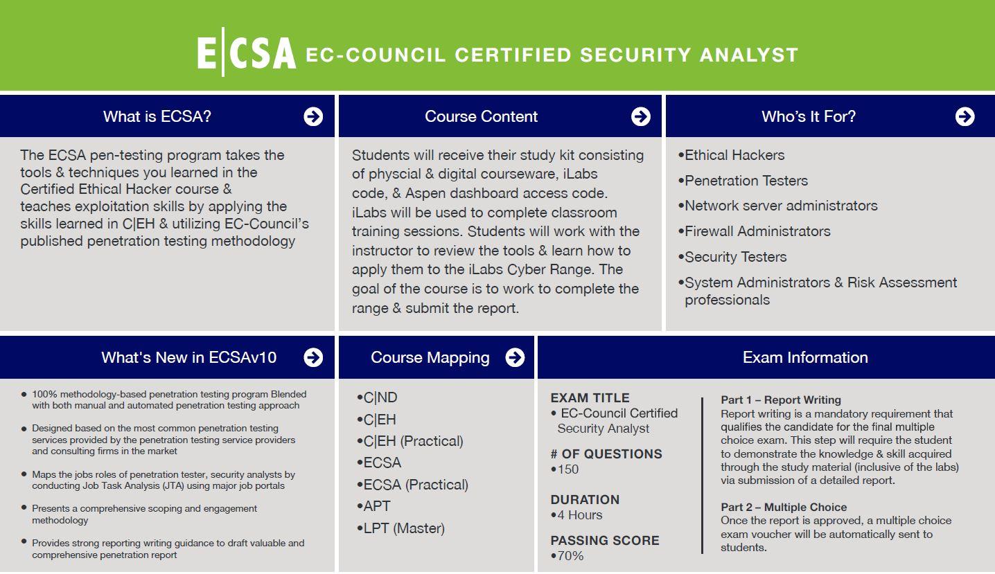 ECSA snapshot (click to enlarge)