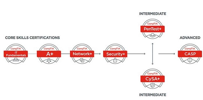 CompTIA Cybersecurity Track