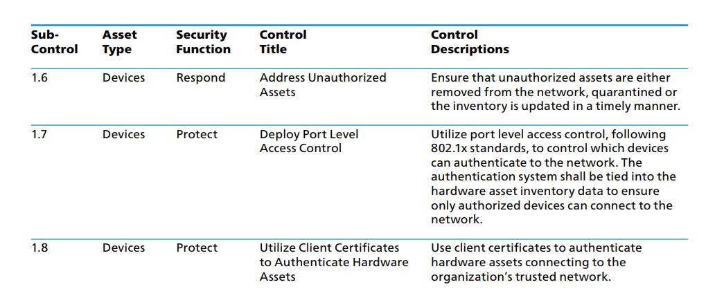 CIS Control 1 Subcontrols 1.6 - 1.8 (Click to Enlarge)