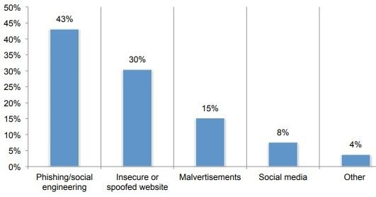 Source: Ponemon Institute, https://www.ponemon.org/local/upload/file/Ransomware%20Report%20Final%201.pdf