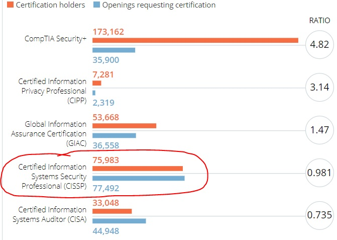 Job openings in the United States that require the CISSP certification. The orange number represents CISSP certification holders. The blue number represents openings requesting the CISSP certification. (Click to Expand)