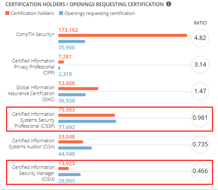 CISM vs CISSP Job Opening in the United States, according to CyberSeek. (Click to Enlarge)