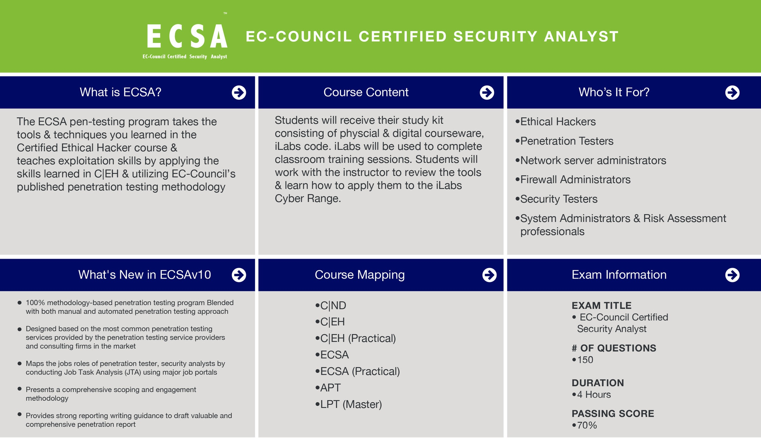 ECSA Penetration Testing Certification Quick Facts.  Click to Enlarge.