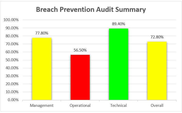 Sample scores from a Breach Prevention Audit