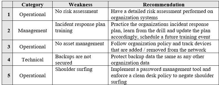 BPA Sample - Top Weaknesses with recommendations