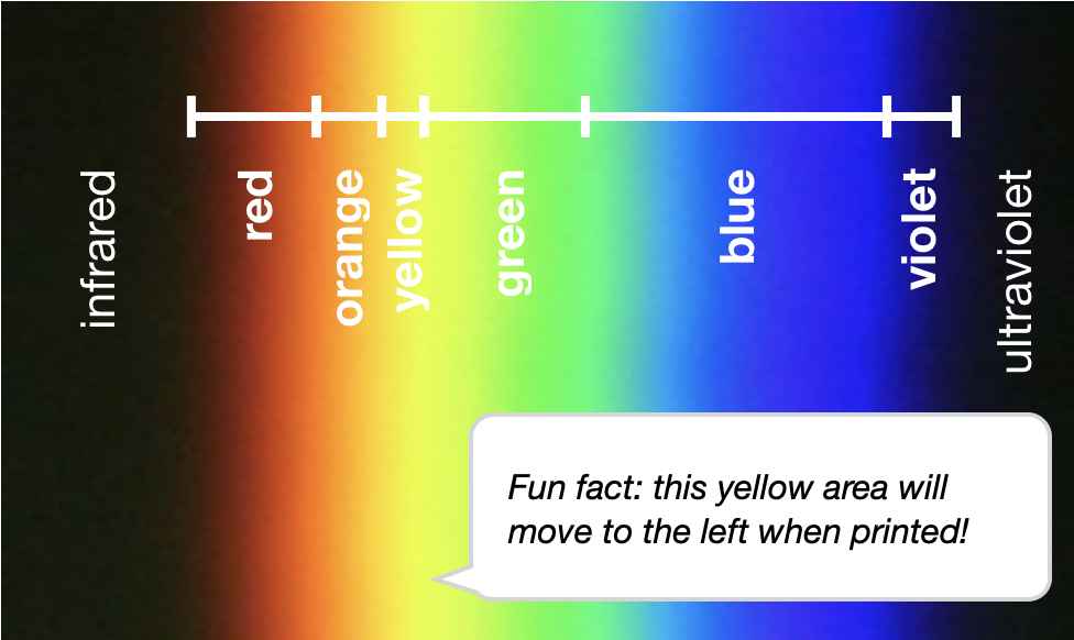 Image 2: Yellow in the colour spectrum refracted by a prism   Photo by Dr. Jonathan P. Here of The Creative Science Centre