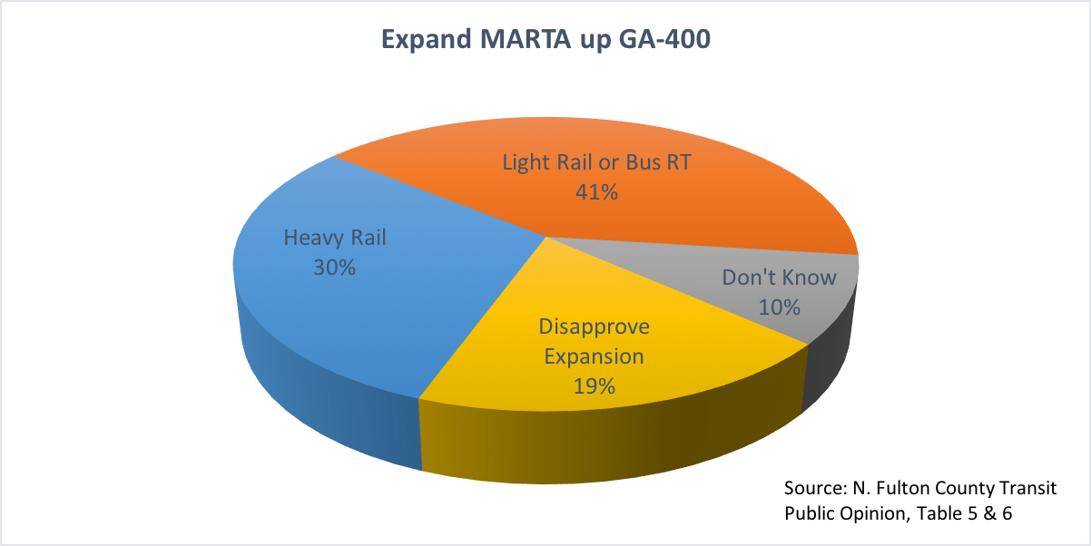 The chart above groups together those who favored either the BRT and LR options. It also includes those who did not approve expansion.