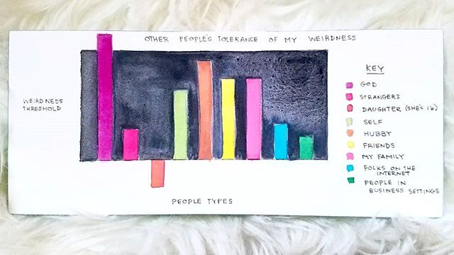 "watercolor weirdness chart 📊 . ""We're all a little weird. And life is a little weird. And when we find someone whose weirdness is compatible with ours, we join up with them and fall into mutually satisfying weirdness—and call it love."" - Robert Fulghum . thankful for you all who not only tolerate my weirdness but celebrate it (including my daughter 😘). Who's in your weird corner?"