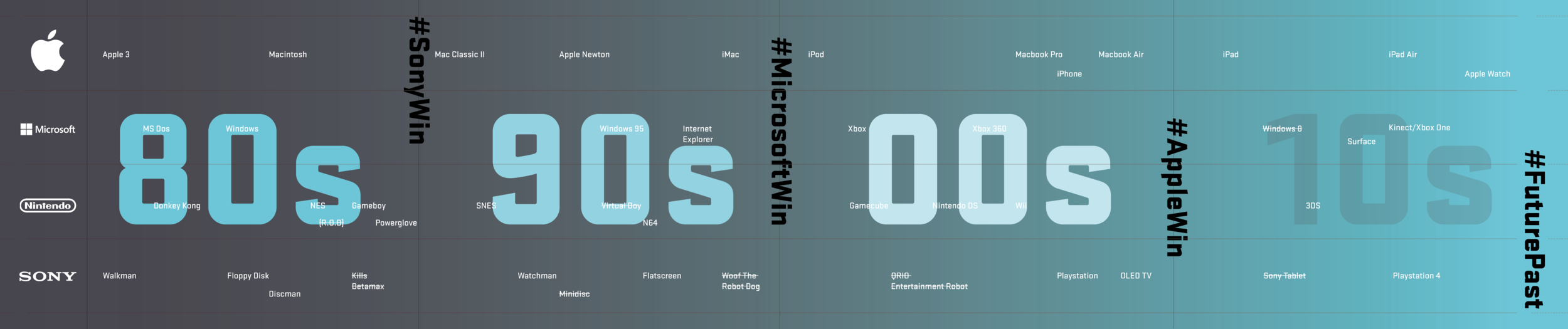 Timeline Infographic of Past Tech Wins and Failures
