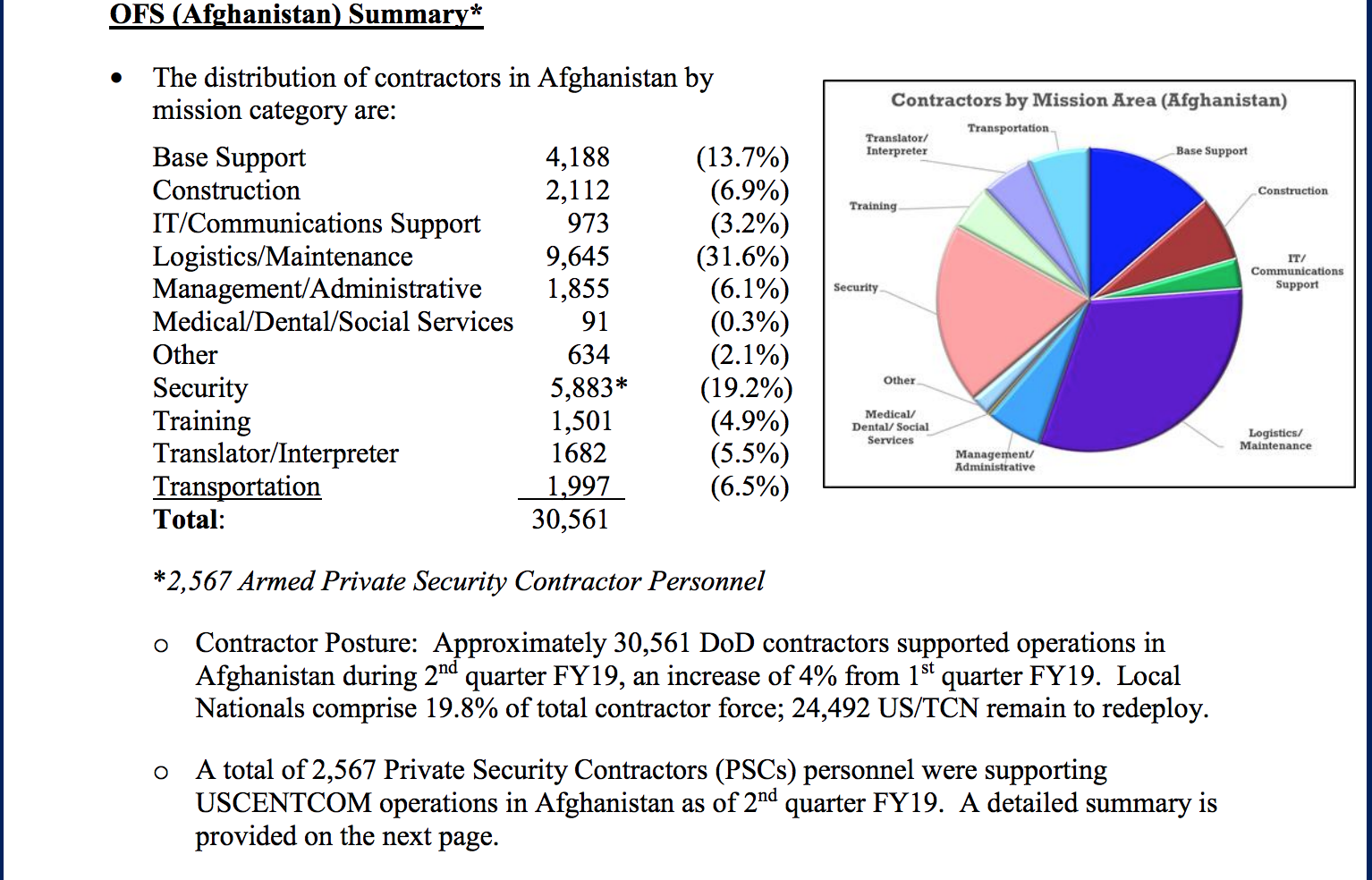 dba contractors PMC Afghanistan