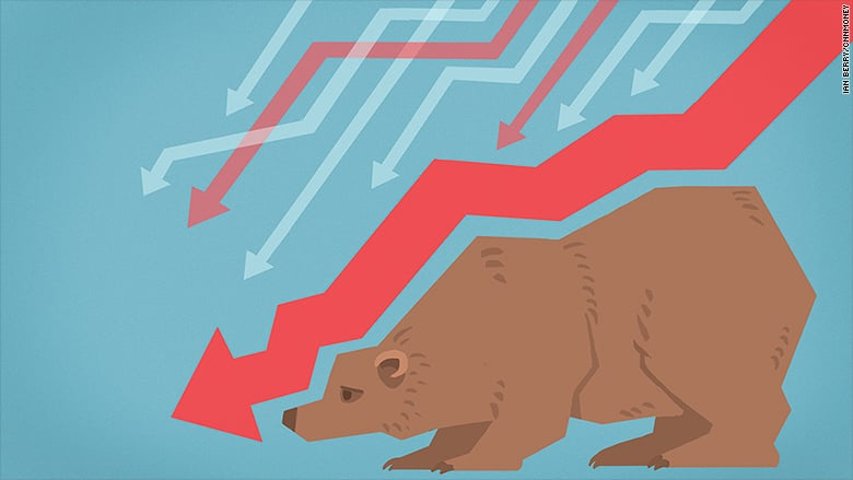 Nearly half of US stocks are in a bear market CNNMoney