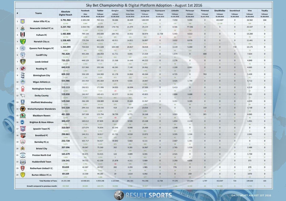 Result Sport statistics on the Championship - click to enlarge.