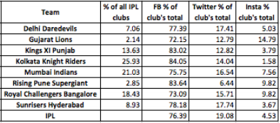 Proportional reach on major social media platforms