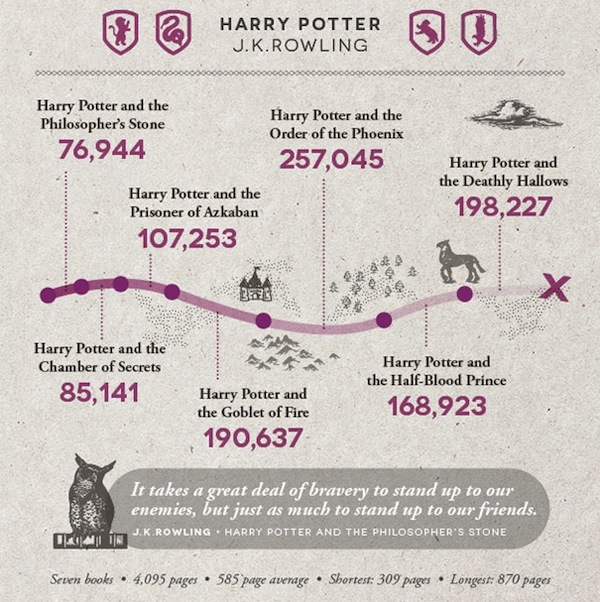 A tale of over 4,000 pages has not prevented Harry Potter's popularity with youngsters