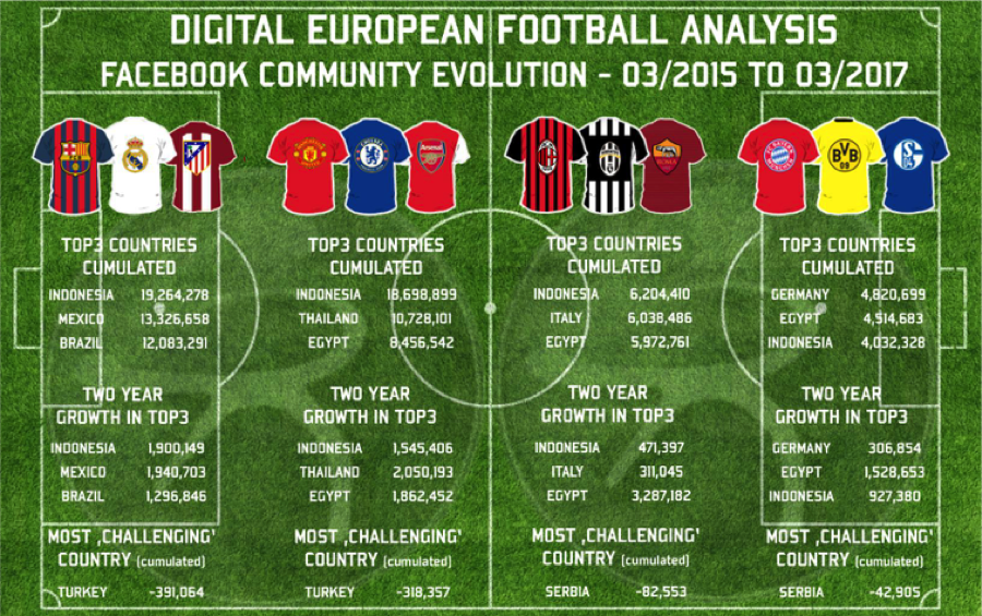 Yes there click farm could skew these figures but they still show the power of Indonesian football fans