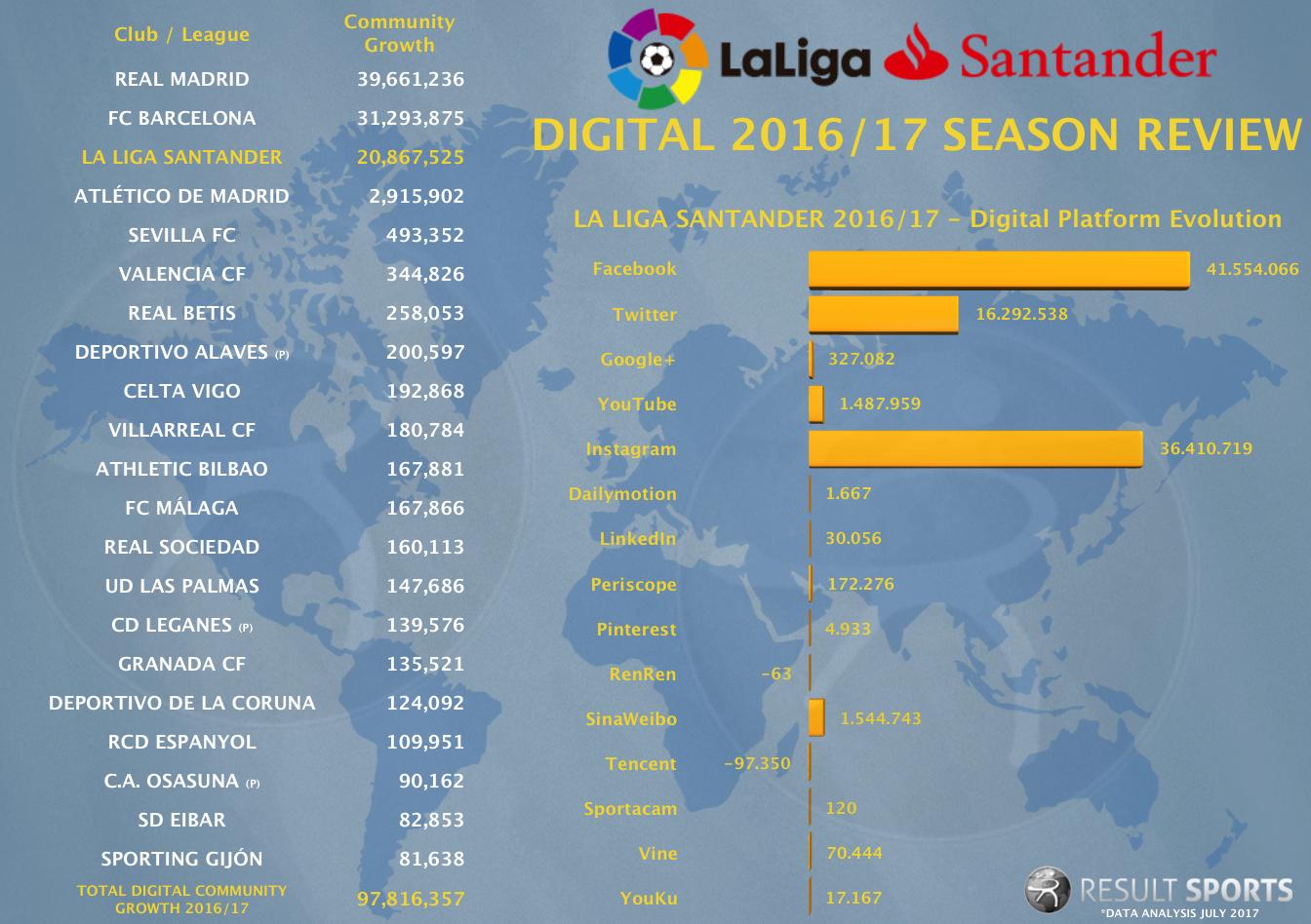 Digital LaLiga Snapshot - 2016_17.png