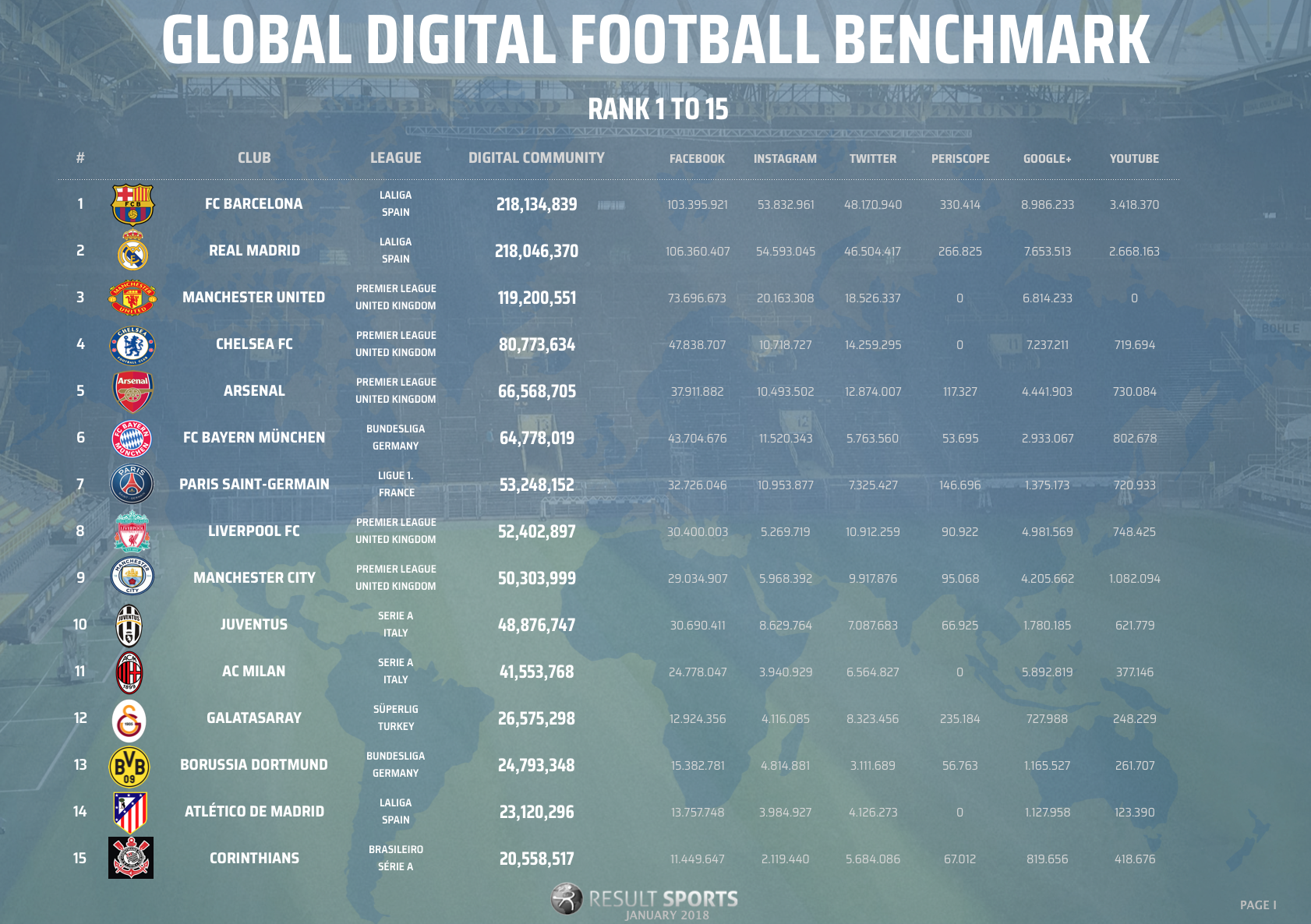 Global Football Benchmark - January 2018 - 1-15 - NEW LOOK.png