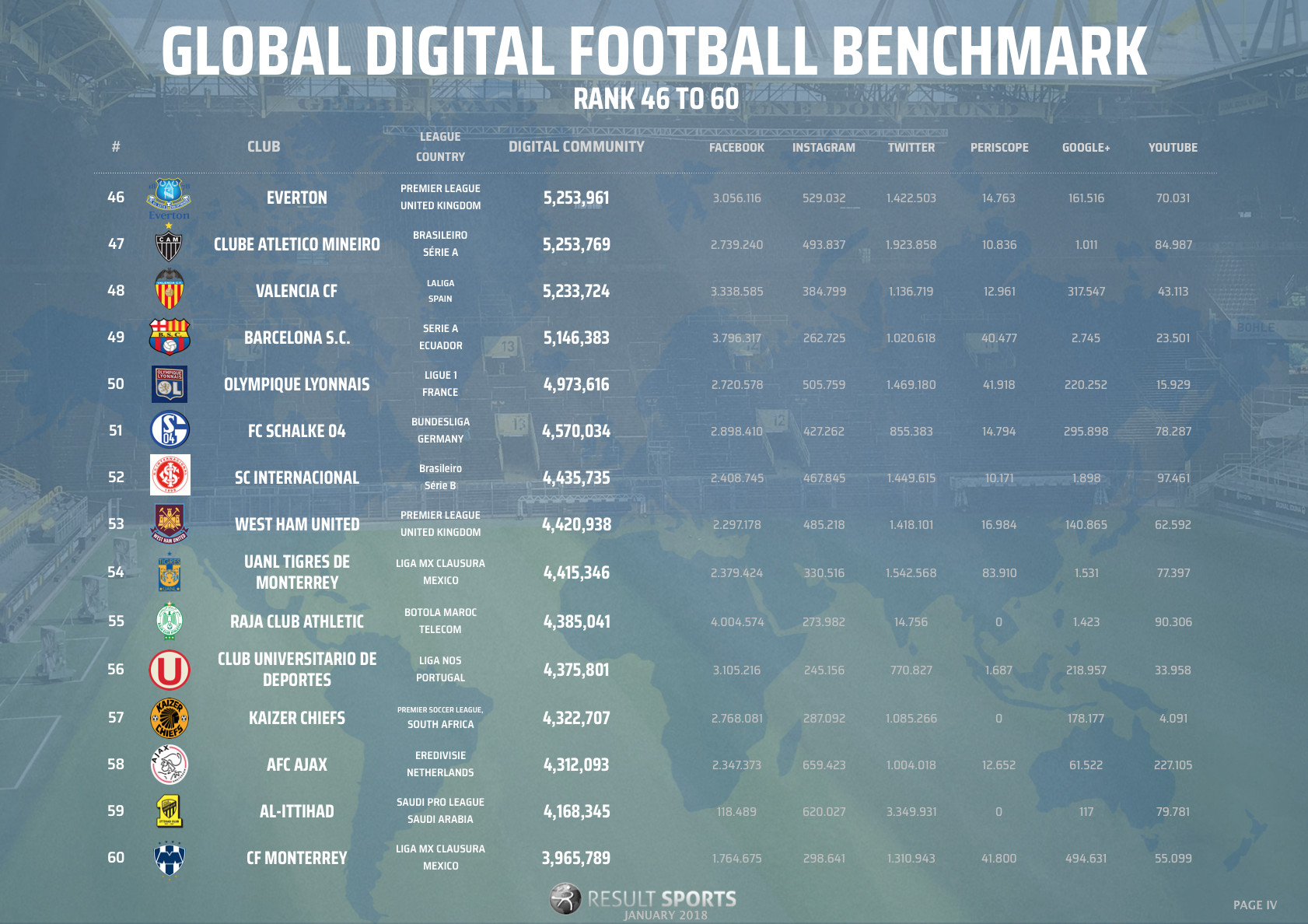 Global Football Benchmark - January 2018 - 46-60 - NEW LOOK.png