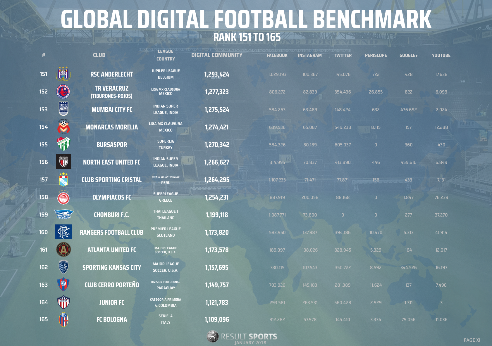 Global Football Benchmark - January 2018 - 151-165 - NEW LOOK.png