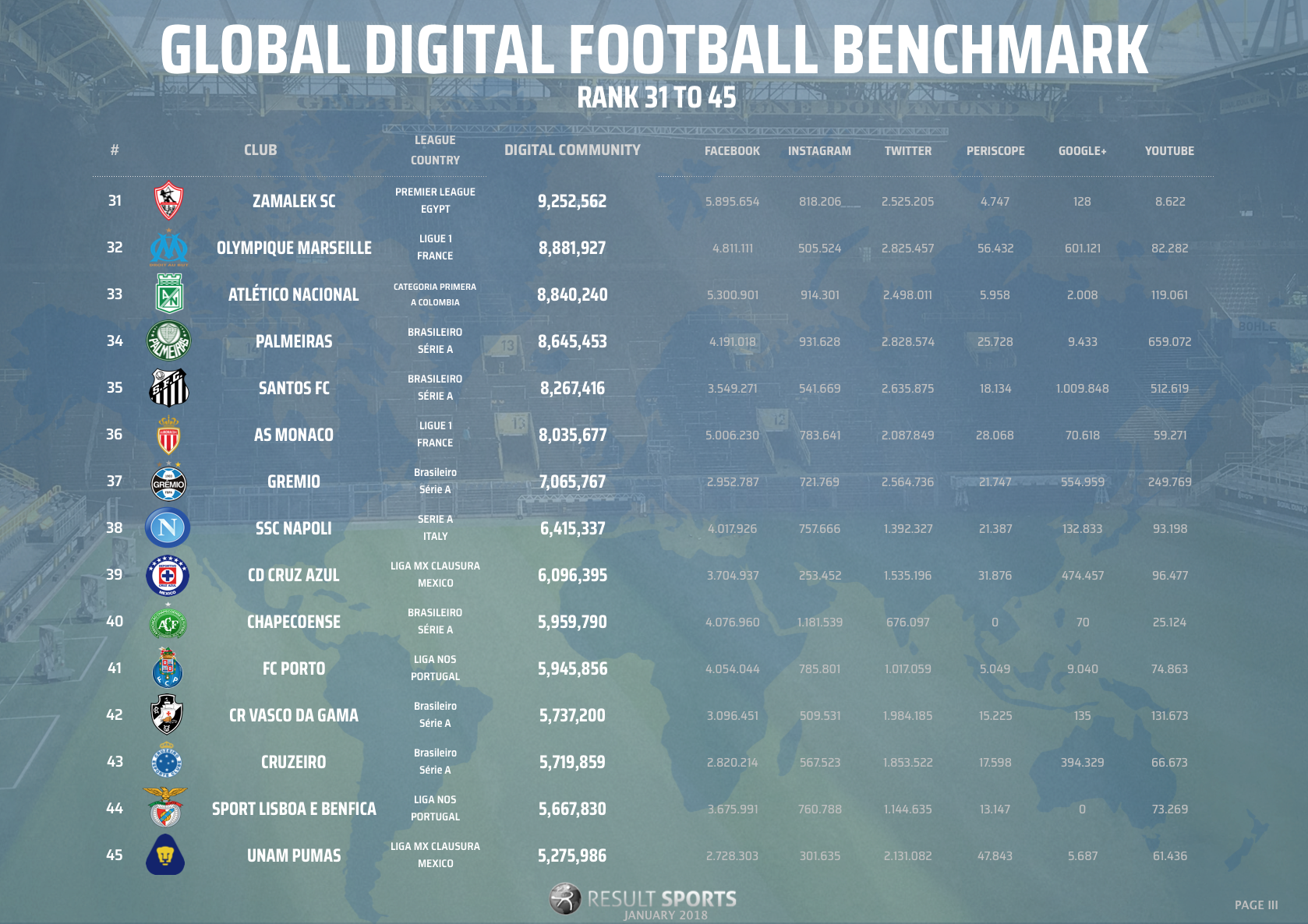 Global Football Benchmark - January 2018 - 31-45 - NEW LOOK.png