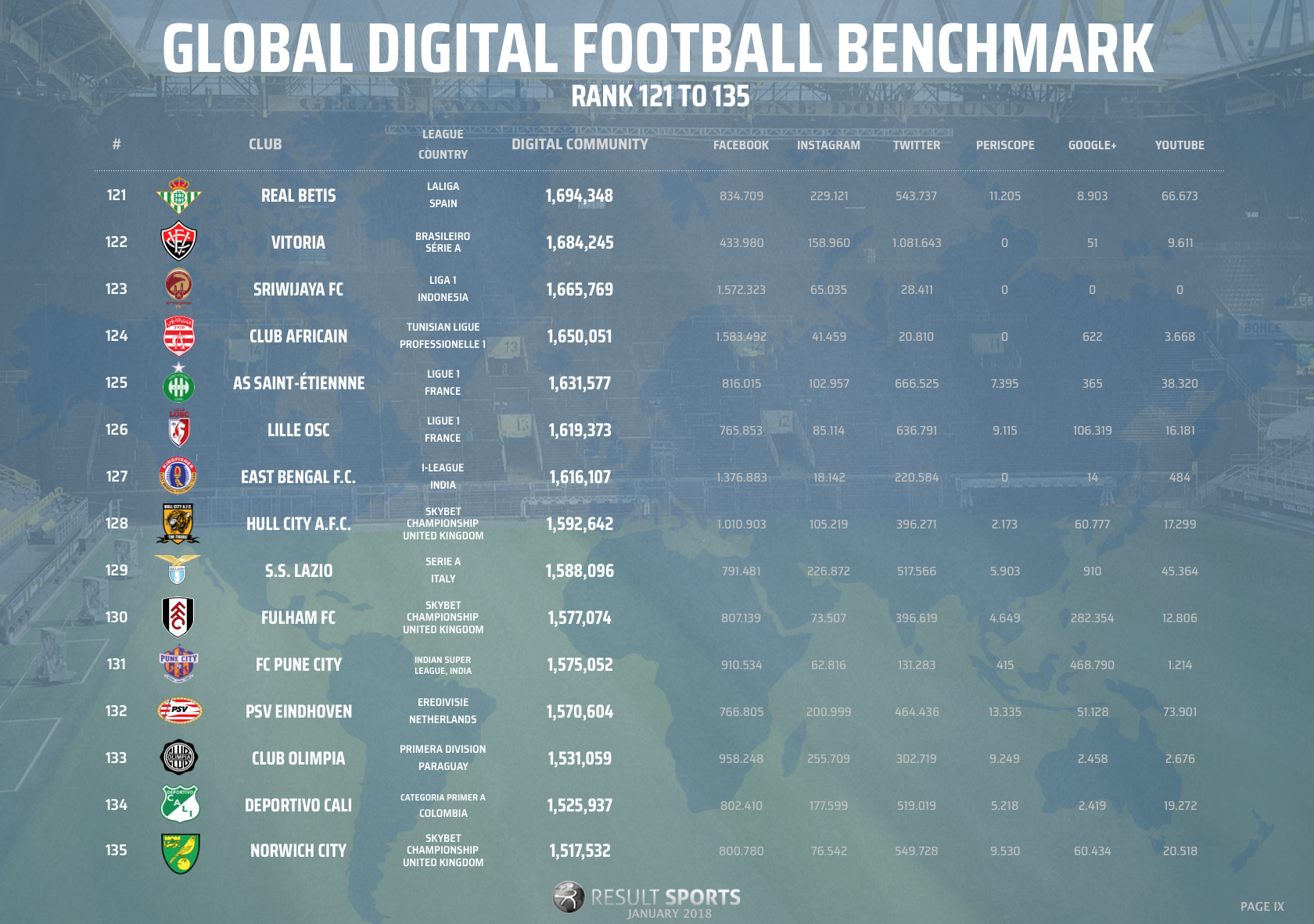 Global Football Benchmark - January 2018 - 121-135 - NEW LOOK.png